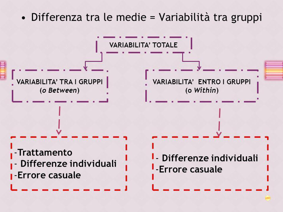 VARIABILITA' TRA I GRUPPI (o Between) VARIABILITA' ENTRO I GRUPPI