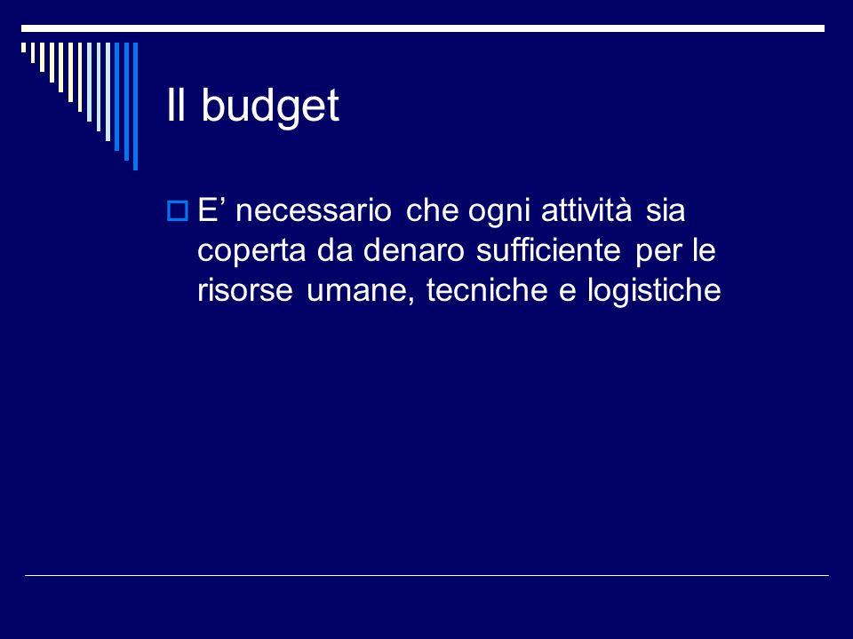 Il budget E' necessario che ogni attività sia coperta da denaro sufficiente per le risorse umane, tecniche e logistiche.