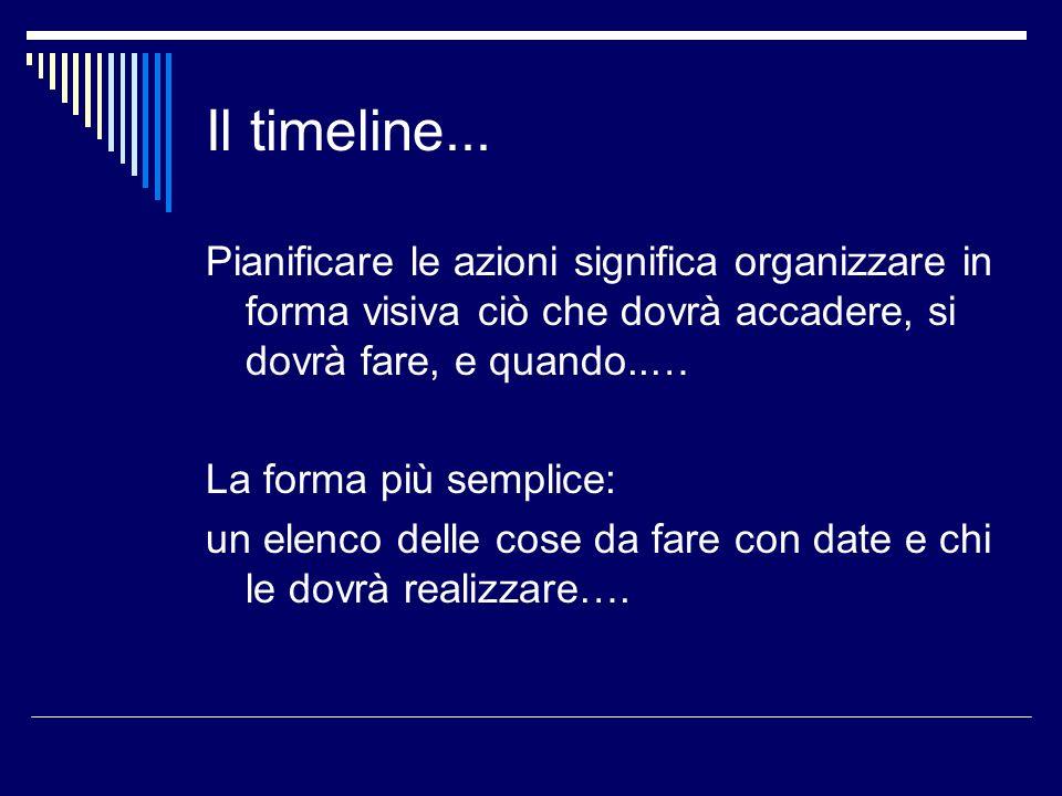 Il timeline... Pianificare le azioni significa organizzare in forma visiva ciò che dovrà accadere, si dovrà fare, e quando..…