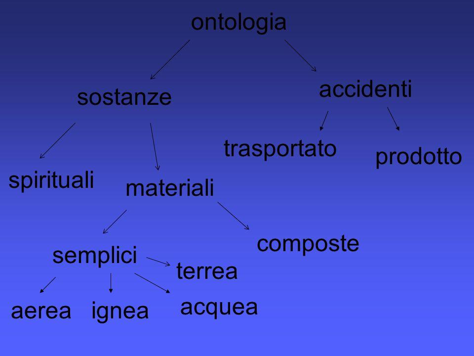 ontologia accidenti. sostanze. trasportato. prodotto. spirituali. materiali. composte. semplici.