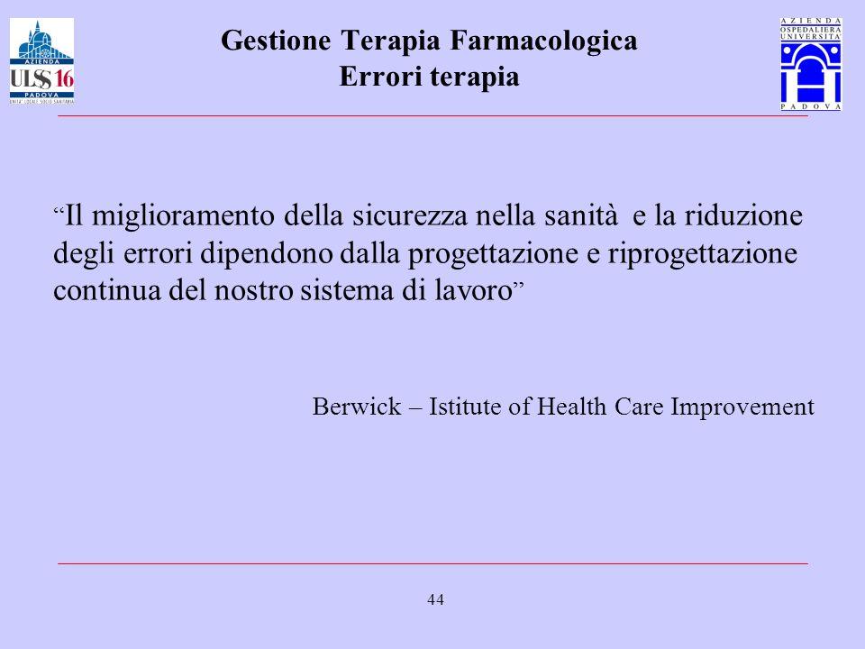 Gestione Terapia Farmacologica Errori terapia
