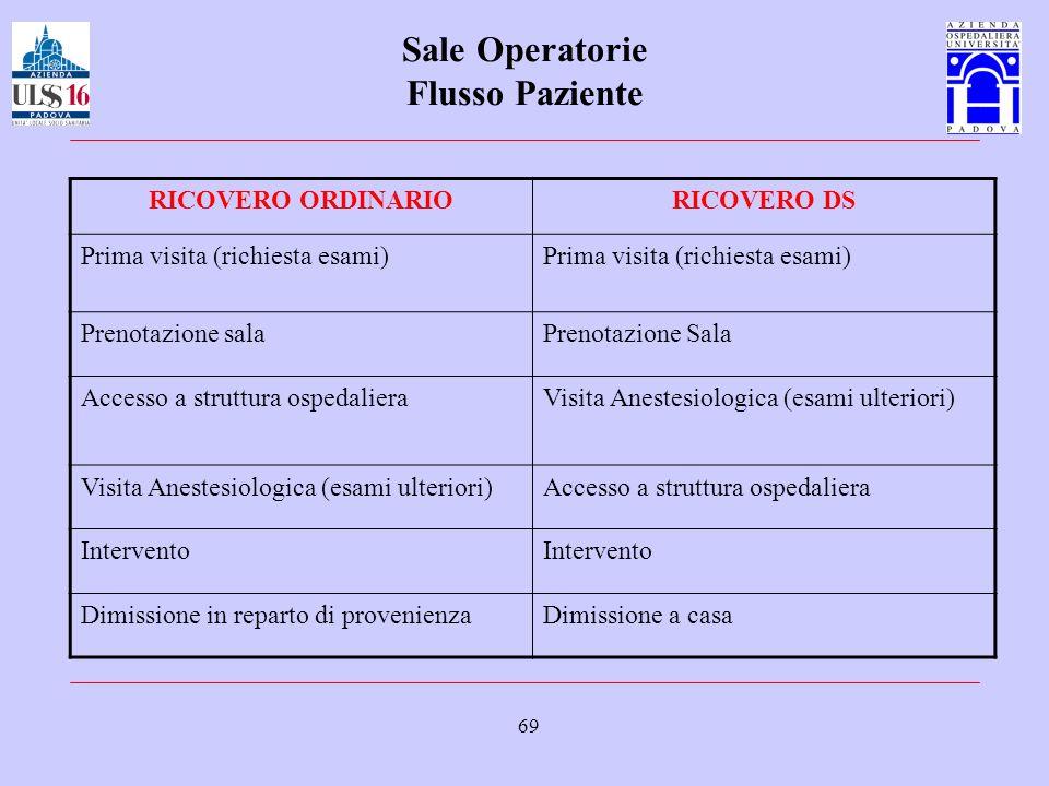 Sale Operatorie Flusso Paziente
