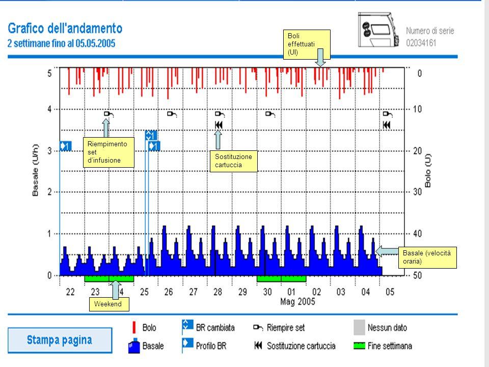 Boli effettuati (UI) Riempimento set d'infusione. Sostituzione cartuccia. Basale (velocità oraria)