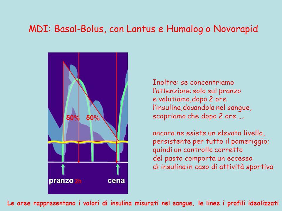 MDI: Basal-Bolus, con Lantus e Humalog o Novorapid