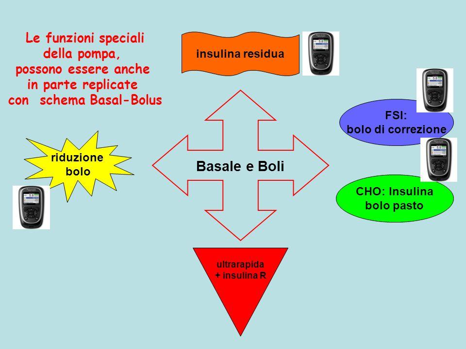 con schema Basal-Bolus