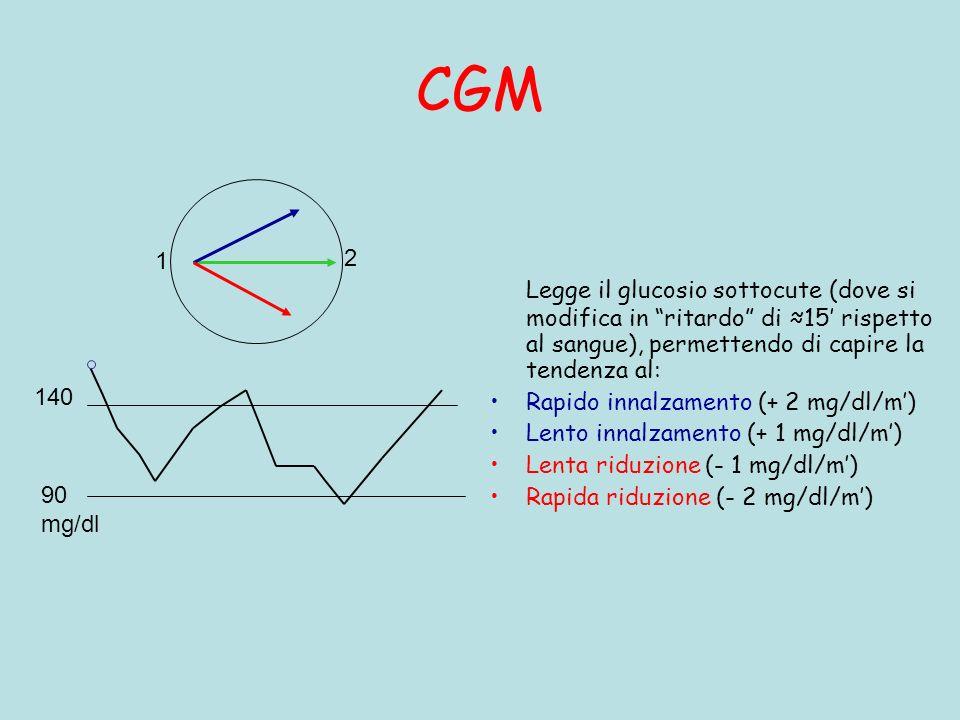 CGM 1. 2. Legge il glucosio sottocute (dove si modifica in ritardo di ≈15' rispetto al sangue), permettendo di capire la tendenza al: