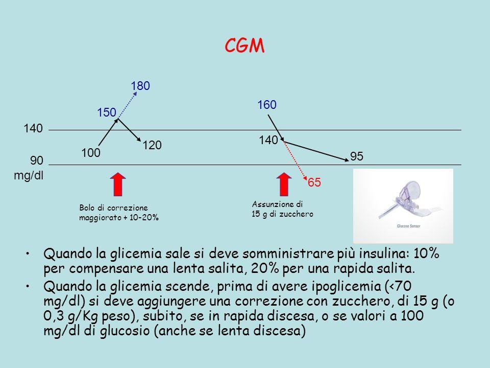 CGM 180. 160. 150. 140. 140. 120. 100. 95. 90. mg/dl. 65. Assunzione di. 15 g di zucchero.
