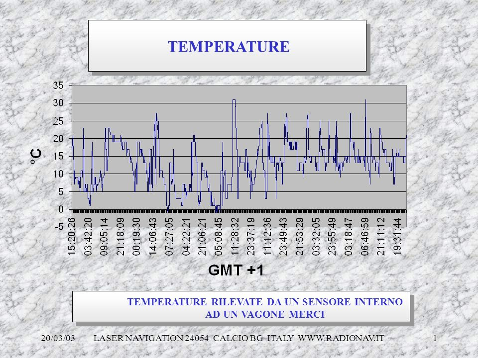 TEMPERATURE RILEVATE DA UN SENSORE INTERNO AD UN VAGONE MERCI