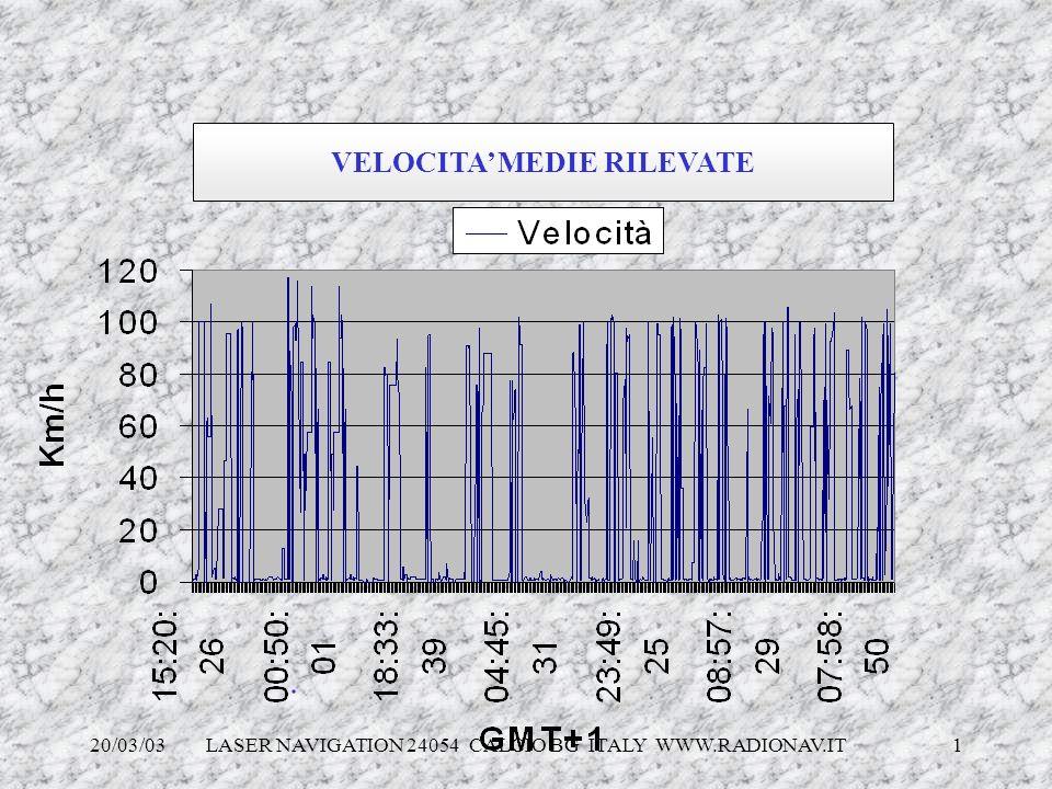 VELOCITA' MEDIE RILEVATE