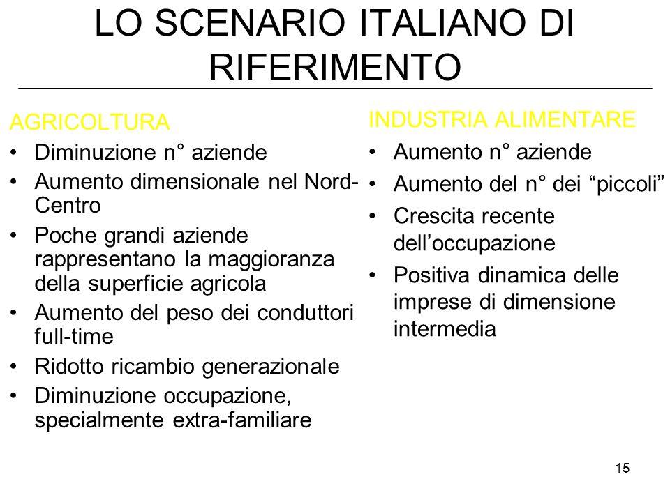 LO SCENARIO ITALIANO DI RIFERIMENTO