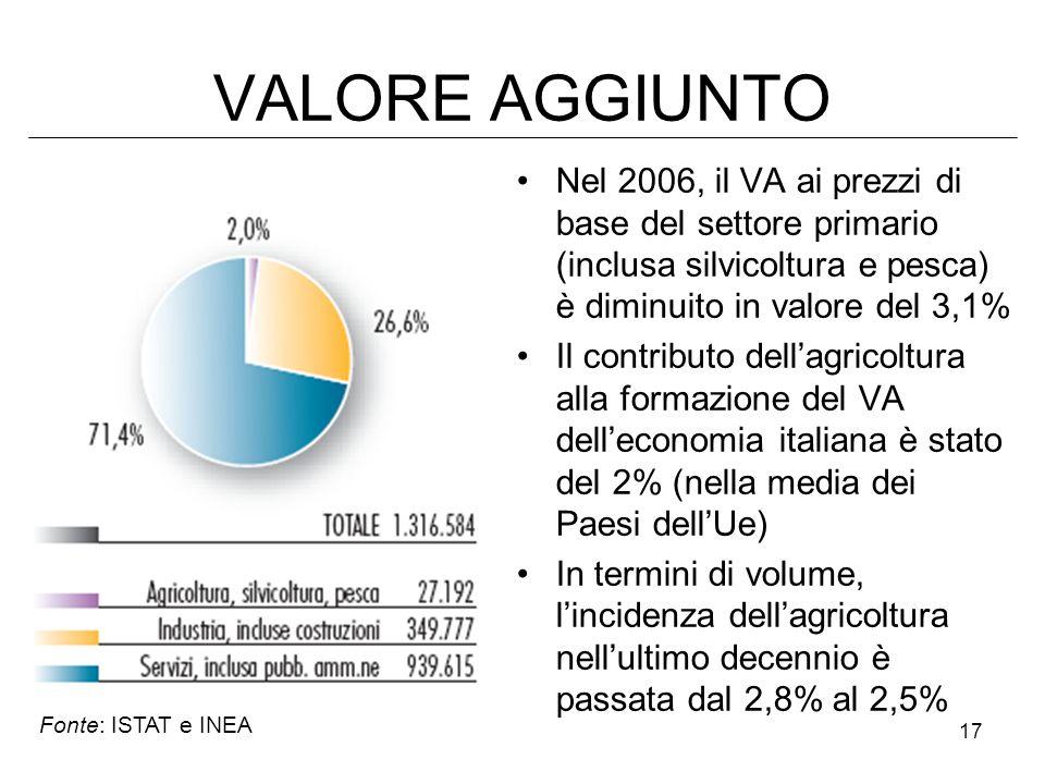 VALORE AGGIUNTO Nel 2006, il VA ai prezzi di base del settore primario (inclusa silvicoltura e pesca) è diminuito in valore del 3,1%