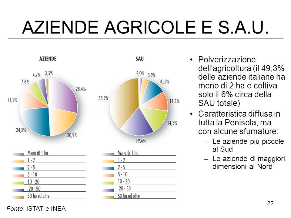 AZIENDE AGRICOLE E S.A.U.