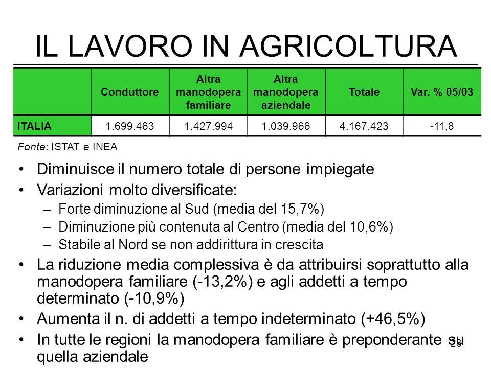 IL LAVORO IN AGRICOLTURA