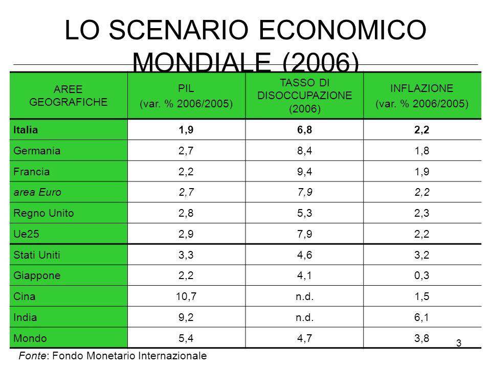 LO SCENARIO ECONOMICO MONDIALE (2006)