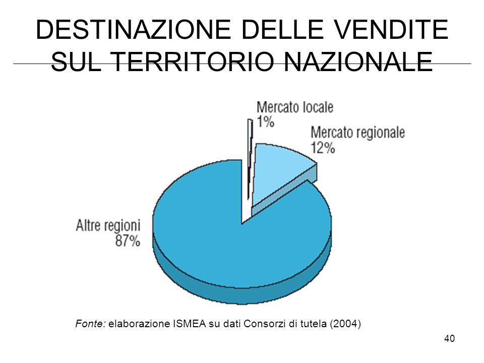 DESTINAZIONE DELLE VENDITE SUL TERRITORIO NAZIONALE