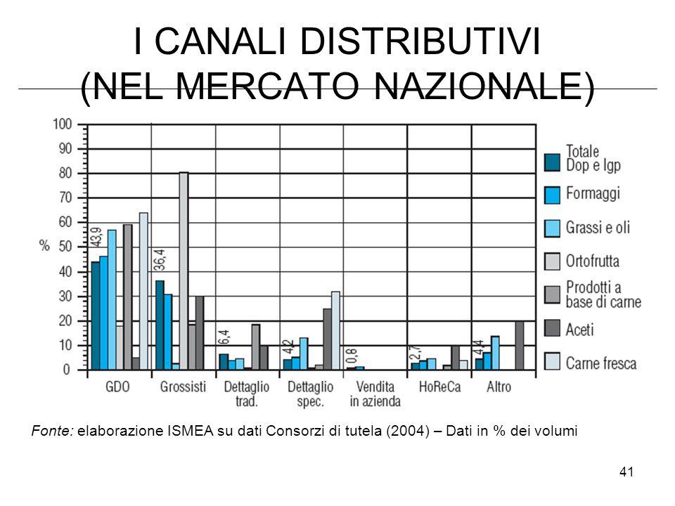 I CANALI DISTRIBUTIVI (NEL MERCATO NAZIONALE)
