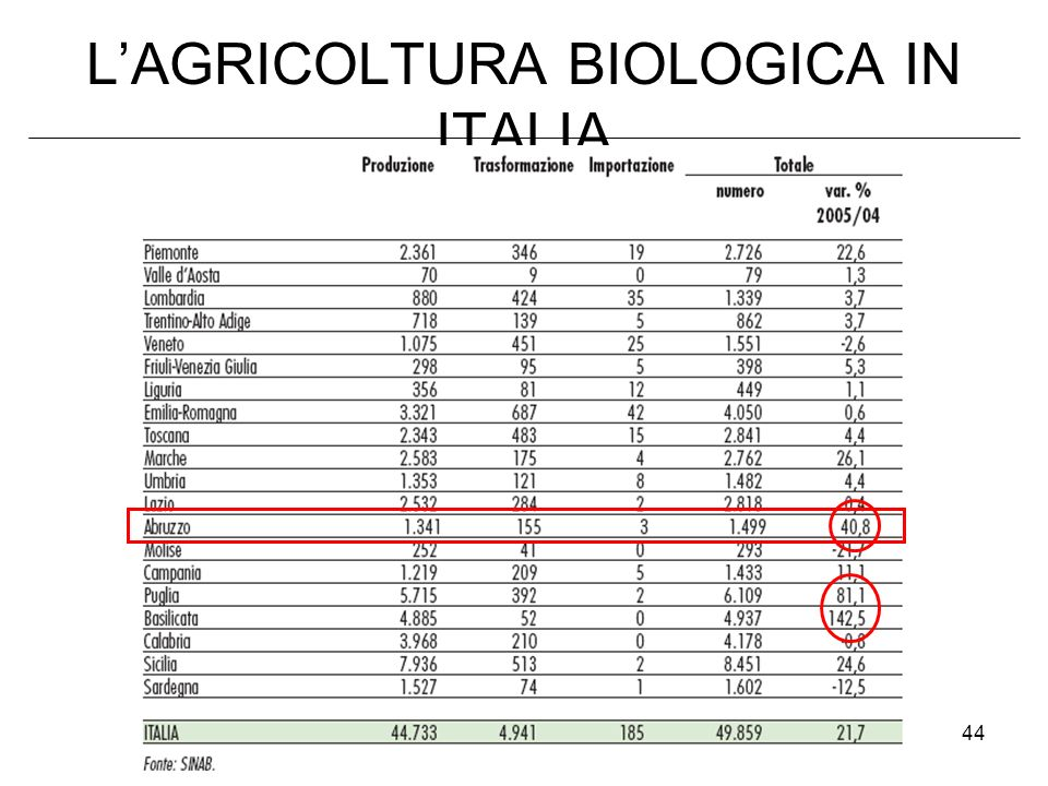 L'AGRICOLTURA BIOLOGICA IN ITALIA