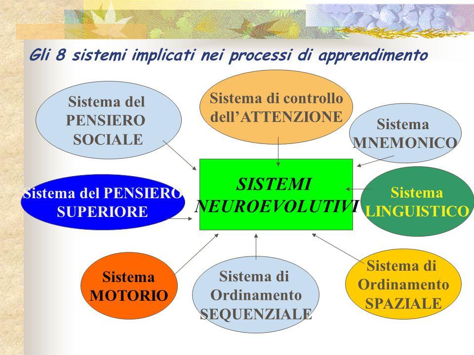 Gli 8 sistemi implicati nei processi di apprendimento