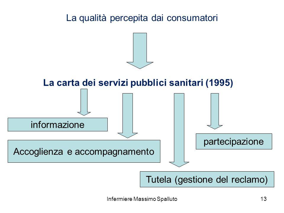 La carta dei servizi pubblici sanitari (1995)