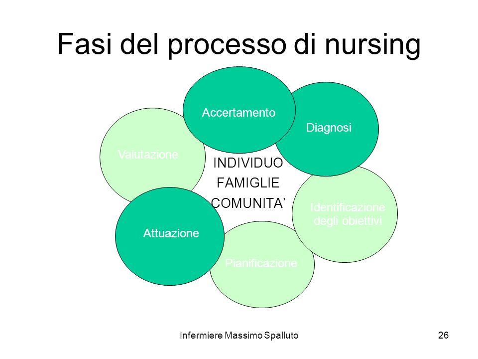 Fasi del processo di nursing