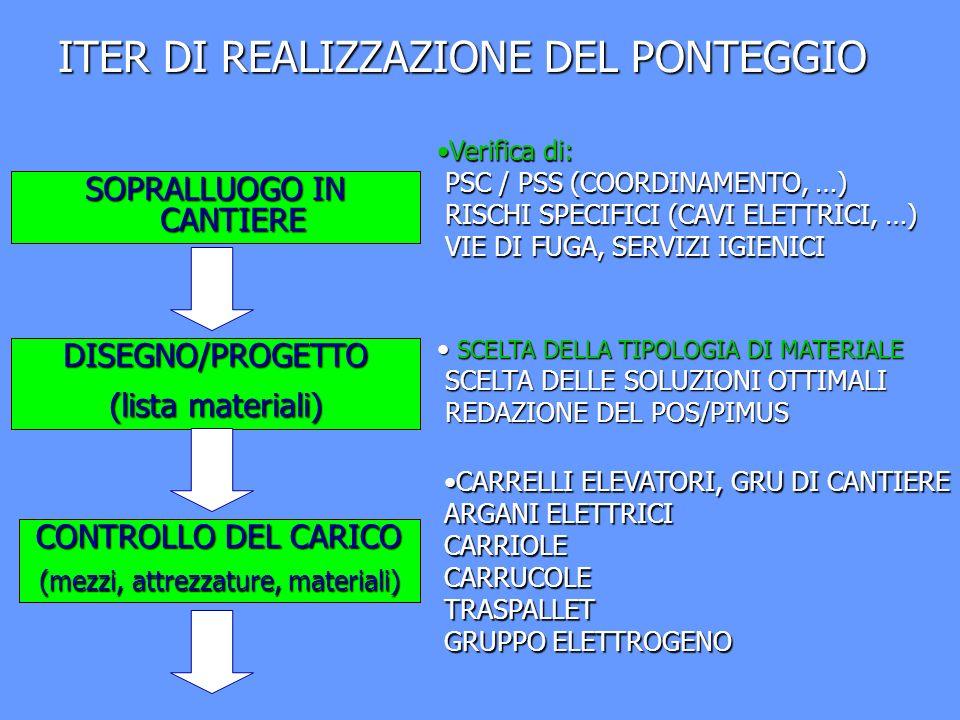 ITER DI REALIZZAZIONE DEL PONTEGGIO
