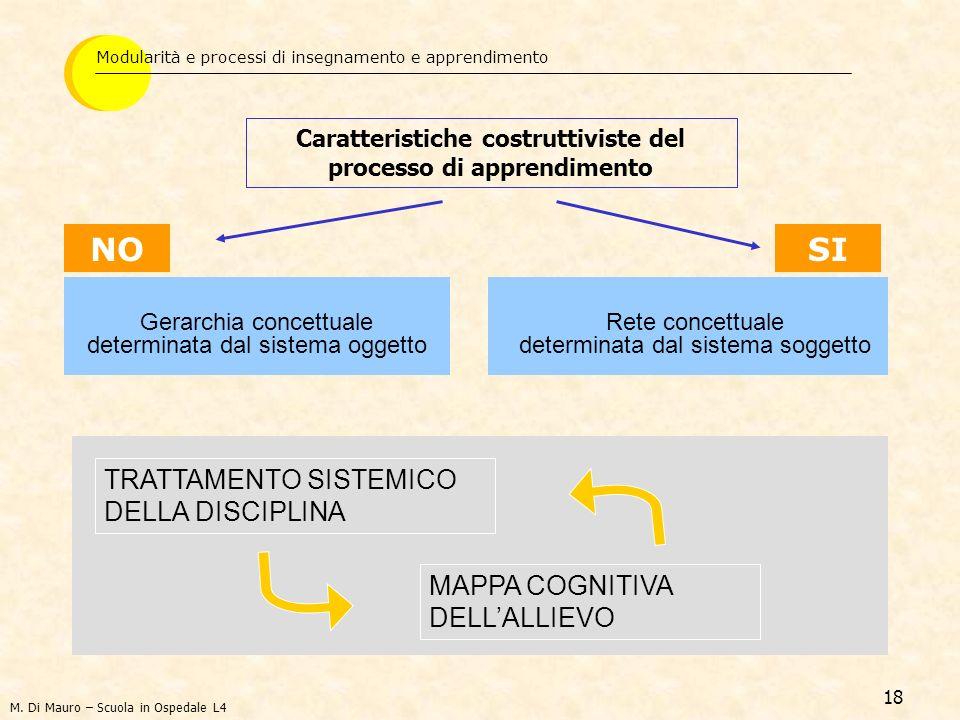 Caratteristiche costruttiviste del processo di apprendimento