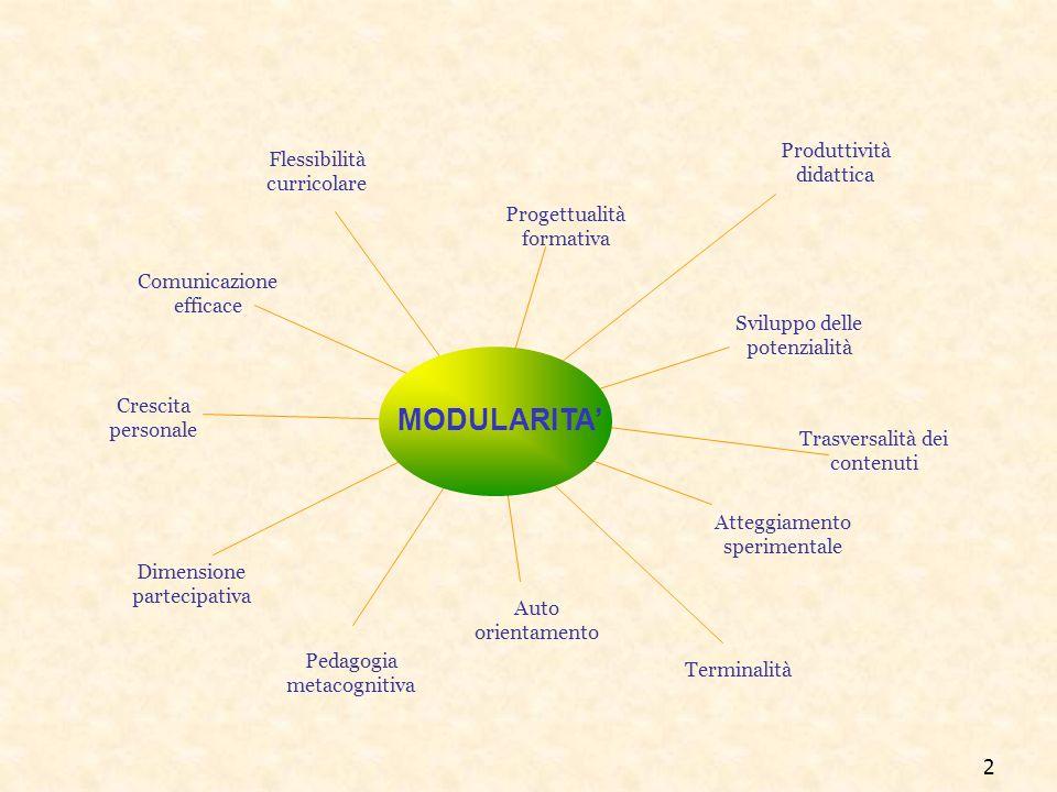 MODULARITA' Produttività didattica Flessibilità curricolare