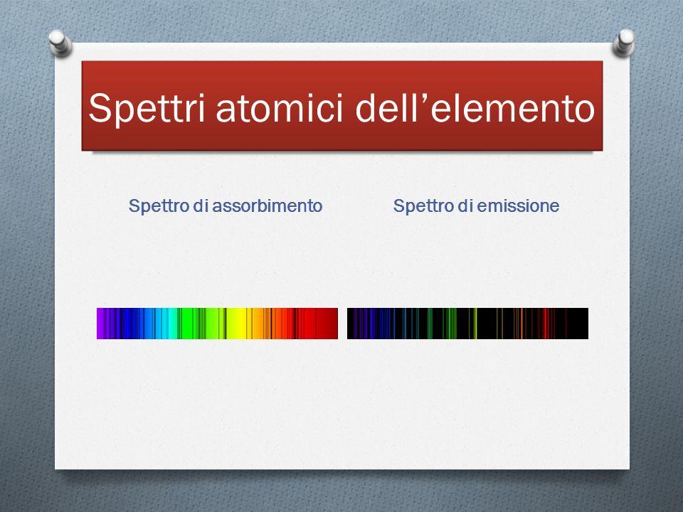 Spettri atomici dell'elemento