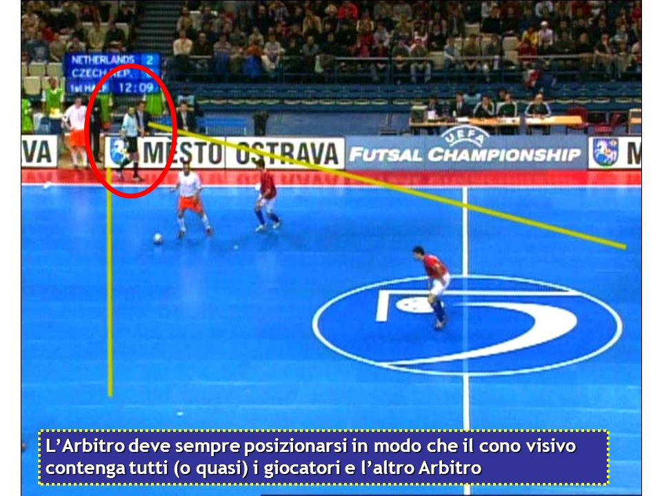 L'Arbitro deve sempre posizionarsi in modo che il cono visivo contenga tutti (o quasi) i giocatori e l'altro Arbitro