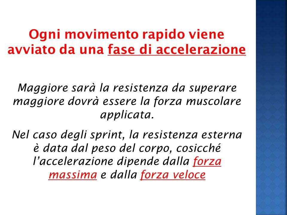 Ogni movimento rapido viene avviato da una fase di accelerazione