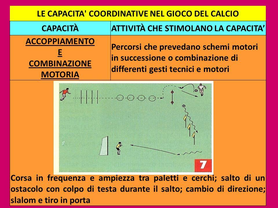 LE CAPACITA COORDINATIVE NEL GIOCO DEL CALCIO CAPACITÀ