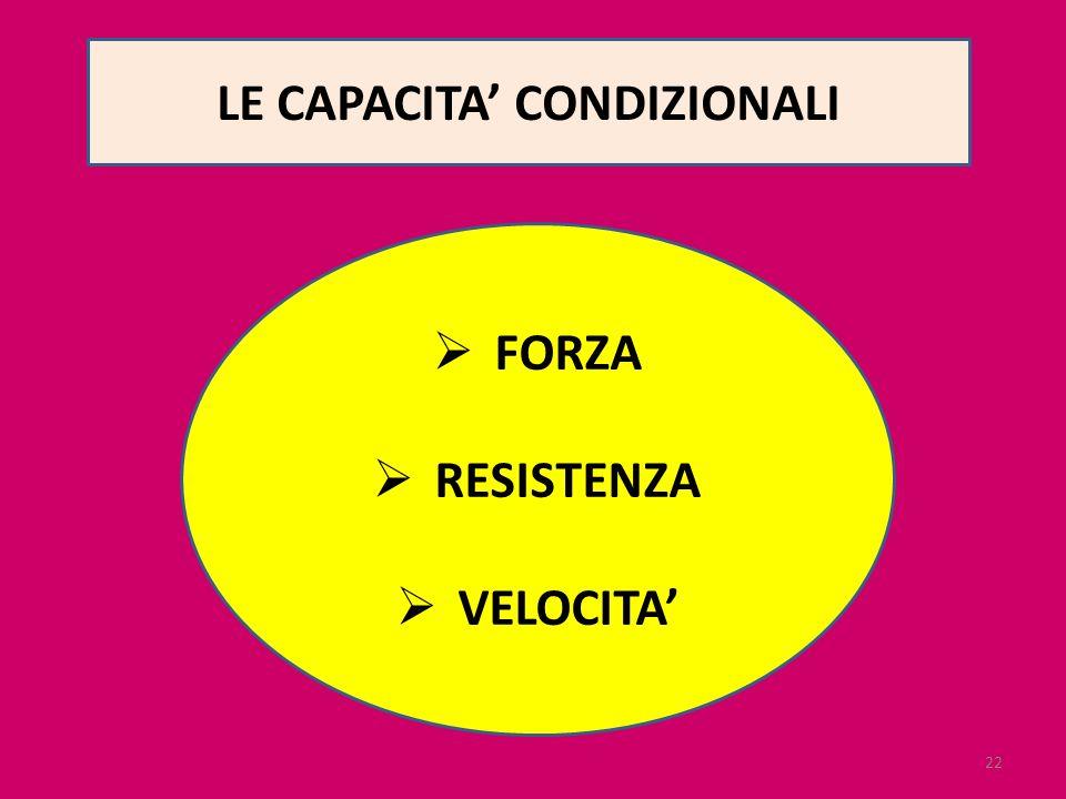 LE CAPACITA' CONDIZIONALI