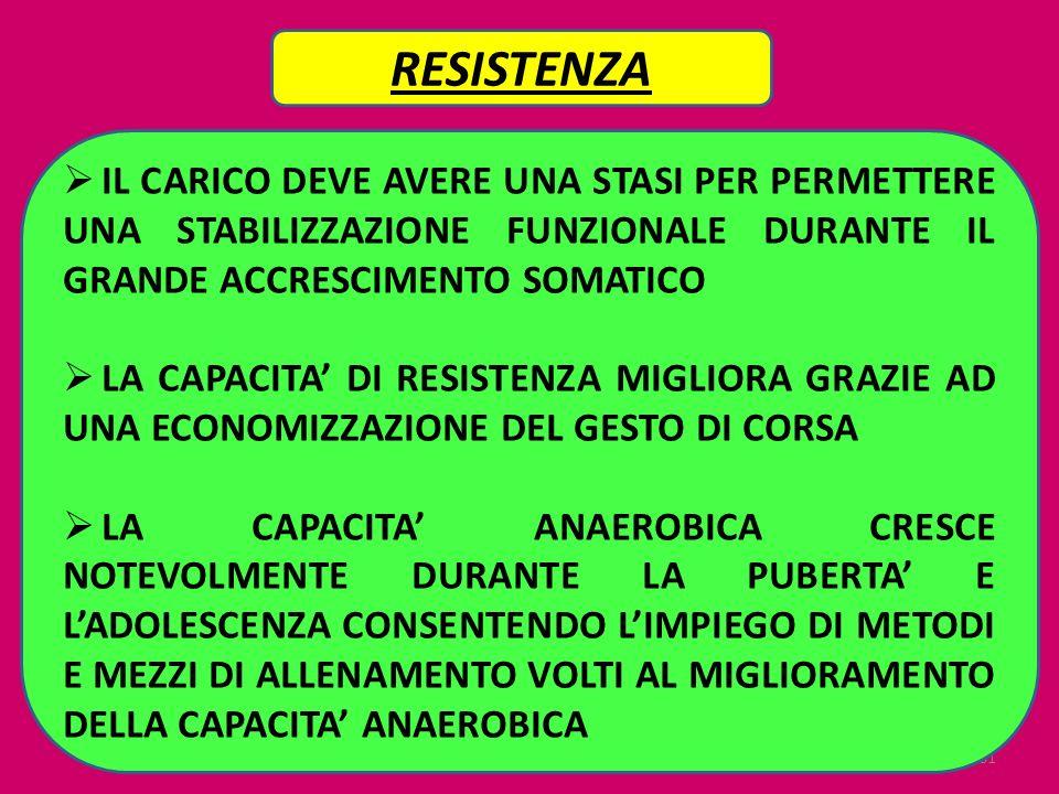 RESISTENZA IL CARICO DEVE AVERE UNA STASI PER PERMETTERE UNA STABILIZZAZIONE FUNZIONALE DURANTE IL GRANDE ACCRESCIMENTO SOMATICO.