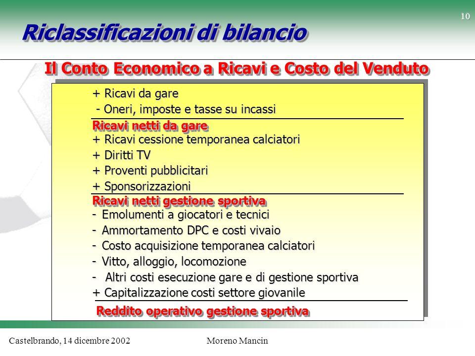 Riclassificazioni di bilancio