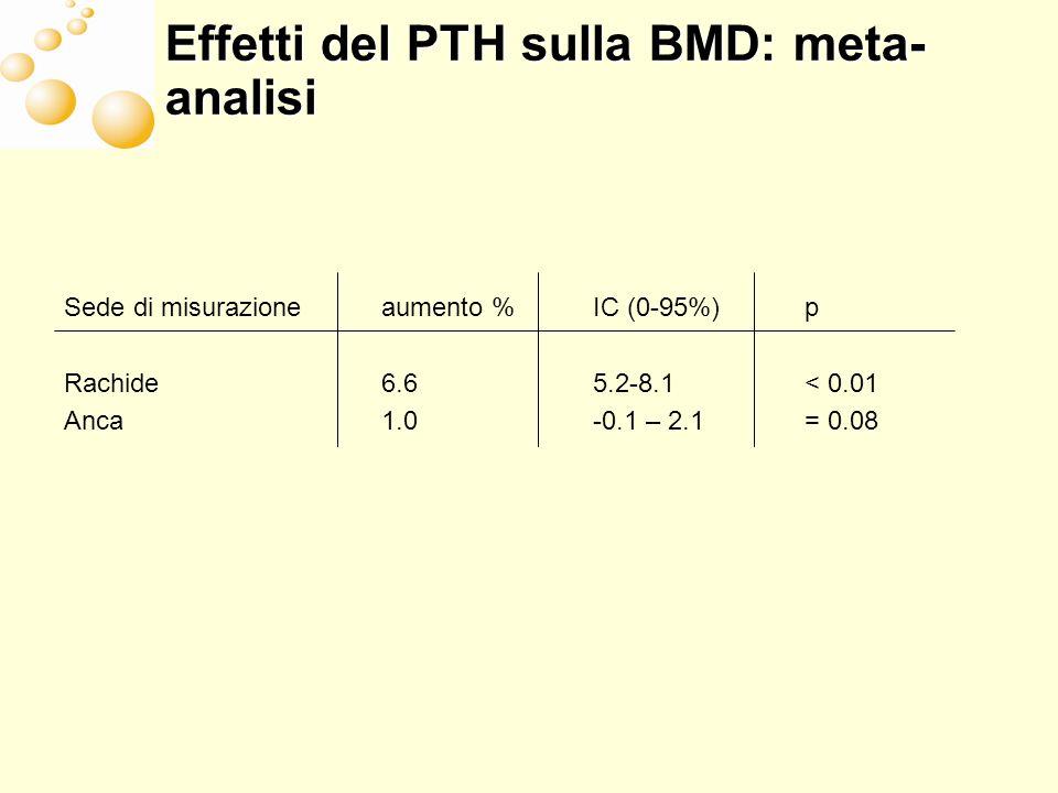 Effetti del PTH sulla BMD: meta-analisi