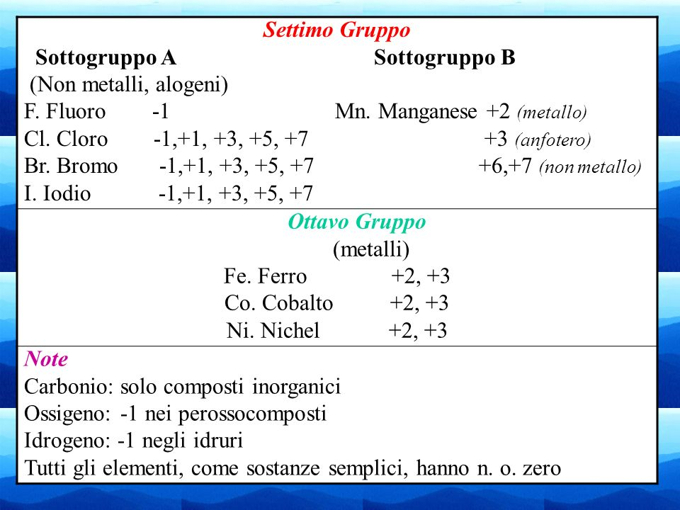 Settimo Gruppo Sottogruppo A Sottogruppo B. (Non metalli, alogeni)