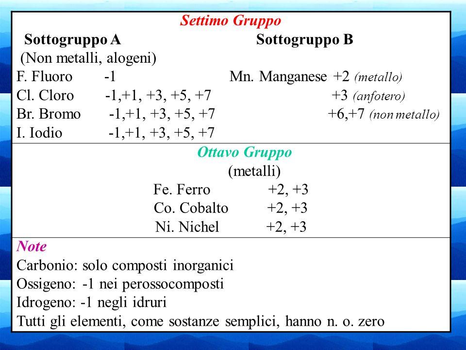 Settimo GruppoSottogruppo A Sottogruppo B. (Non metalli, alogeni)