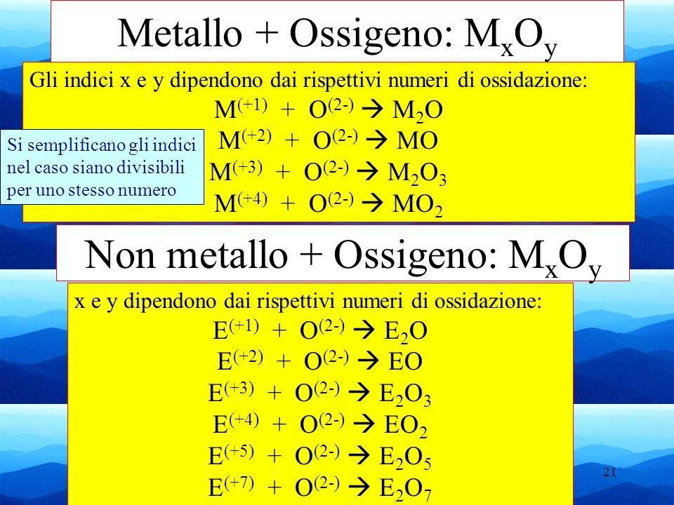 Metallo + Ossigeno: MxOy