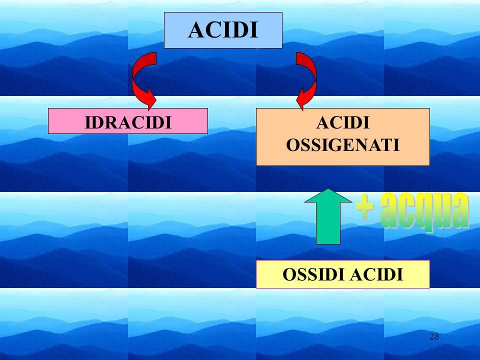 ACIDI IDRACIDI ACIDI OSSIGENATI + acqua OSSIDI ACIDI