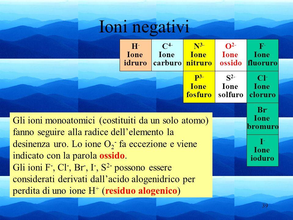 Ioni negativiH- Ione. idruro. C4- Ione. carburo. N3- Ione. nitruro. O2- Ione. ossido. F- Ione. fluoruro.