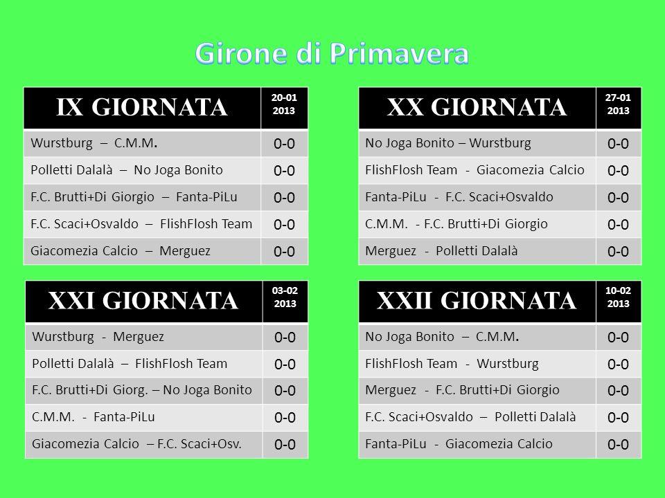 Girone di Primavera IX GIORNATA XX GIORNATA XXI GIORNATA XXII GIORNATA