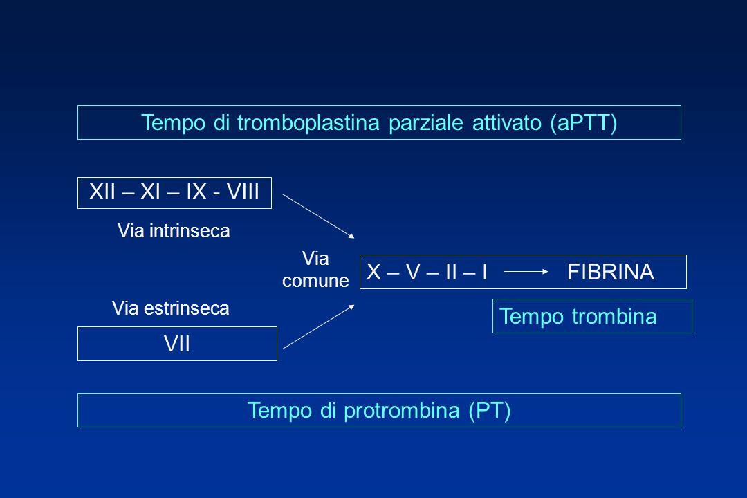 Tempo di tromboplastina parziale attivato (aPTT)