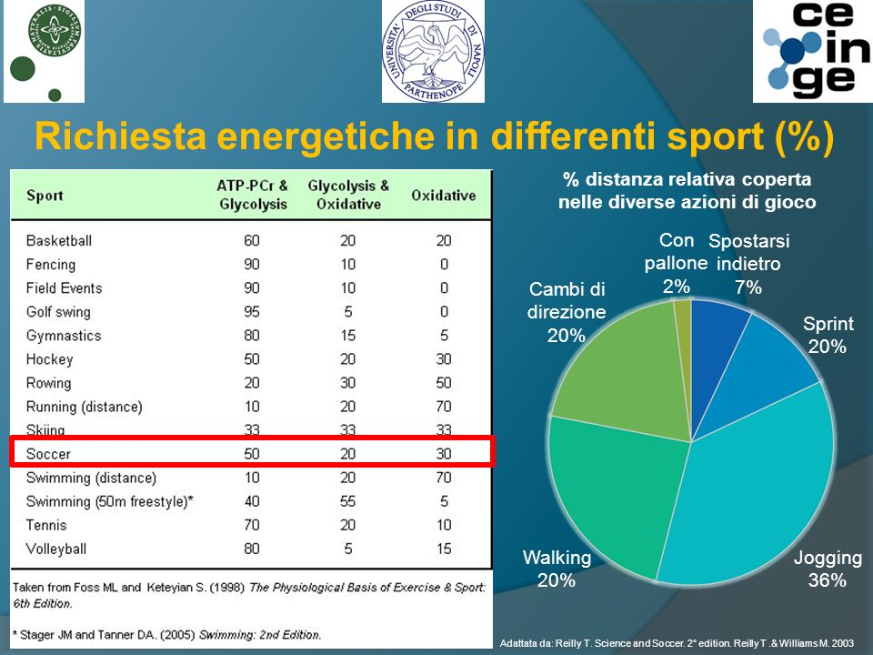 Richiesta energetiche in differenti sport (%)