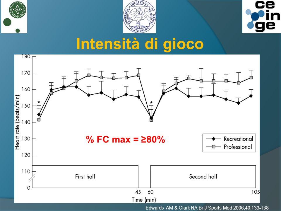 Intensità di gioco Componente Aerobica % FC max = ≥80%