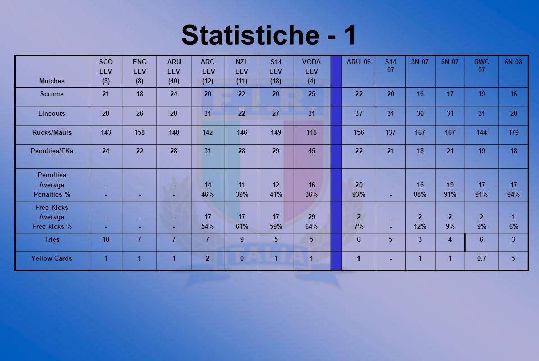 Statistiche - 1 Matches SCO ELV (8) ENG ARU (40) ARC (12) NZL (11) S14