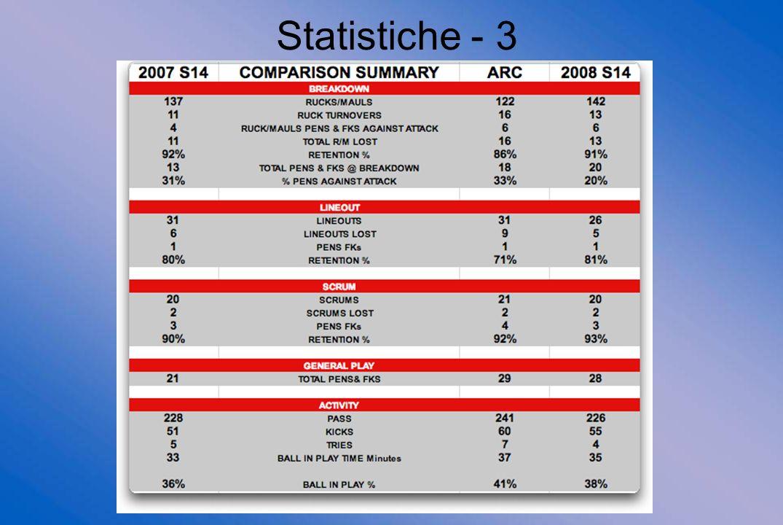 Statistiche - 3 19