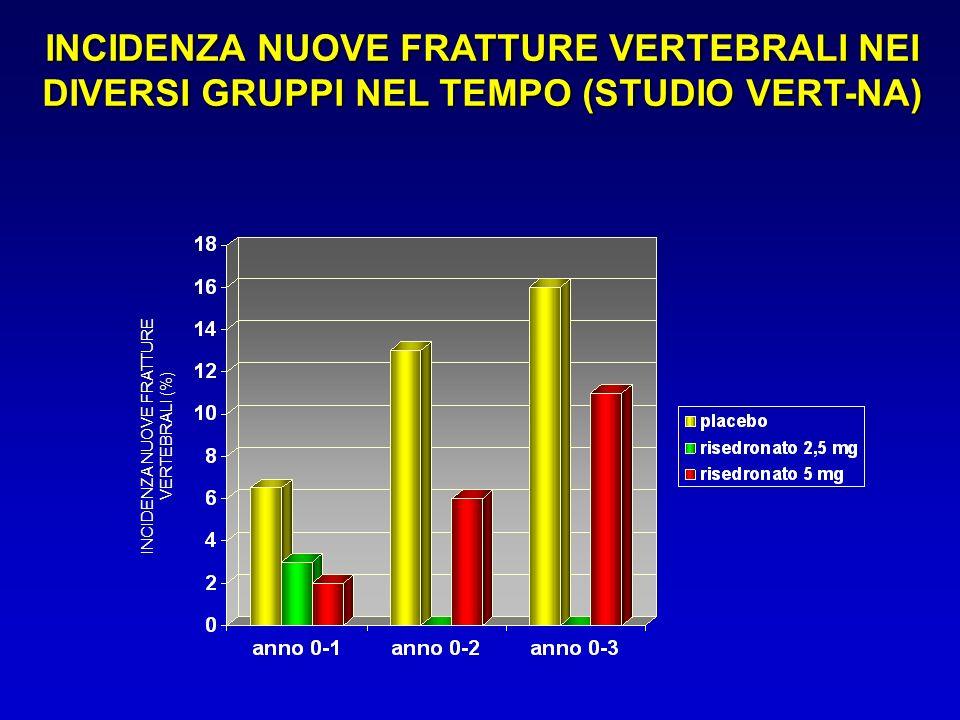 INCIDENZA NUOVE FRATTURE VERTEBRALI (%)
