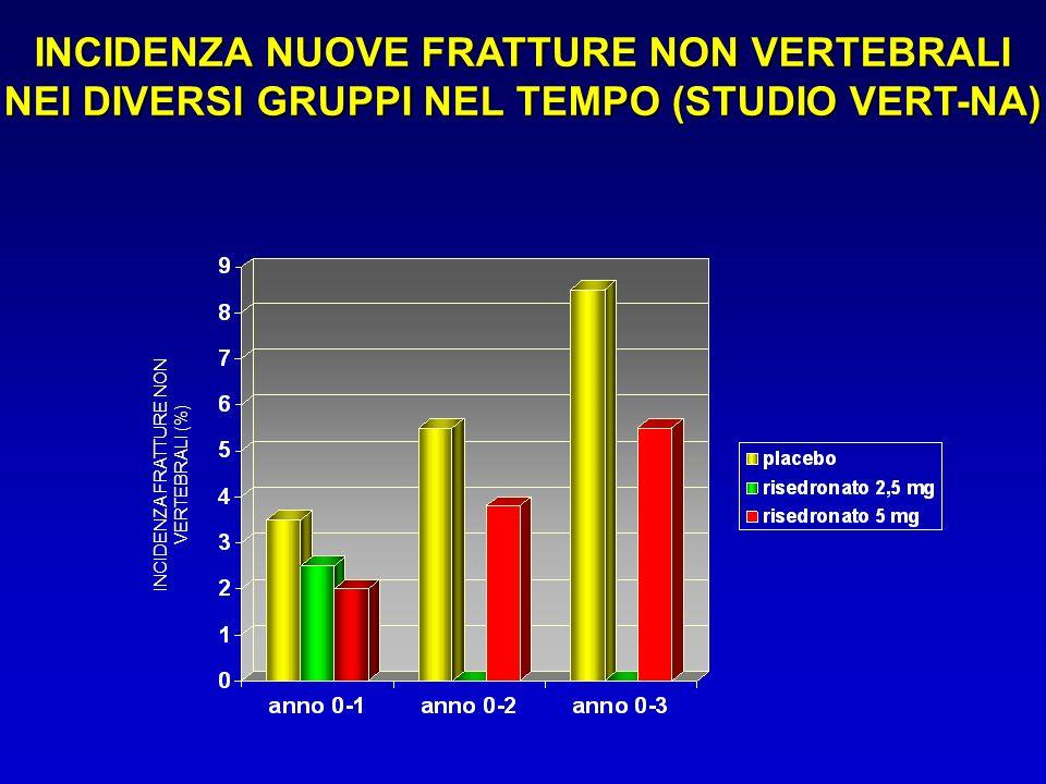 INCIDENZA FRATTURE NON VERTEBRALI (%)