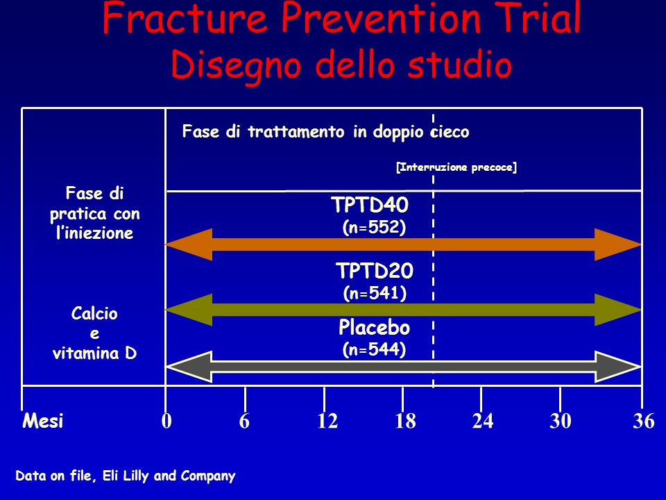 Fracture Prevention Trial Disegno dello studio