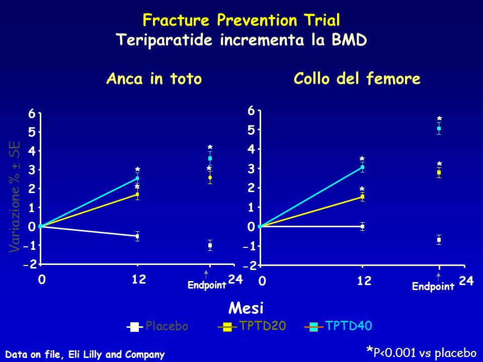 Fracture Prevention Trial Teriparatide incrementa la BMD